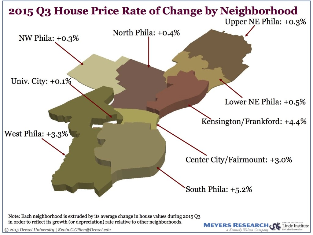 q3-2015-philadelphia-housing-market-rental-property-management-insight
